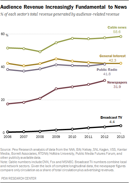 Audience Revenue Increasingly Fundamental to News