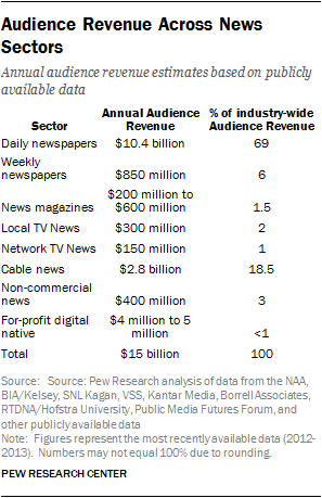 Audience Revenue Across News Sectors