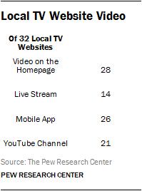 Local TV Website Video