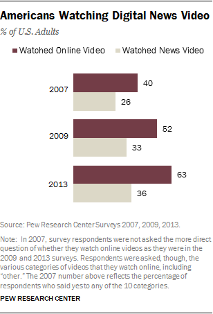 Americans Watching Digital News Video