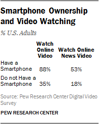 Smartphone Ownership and Video Watching