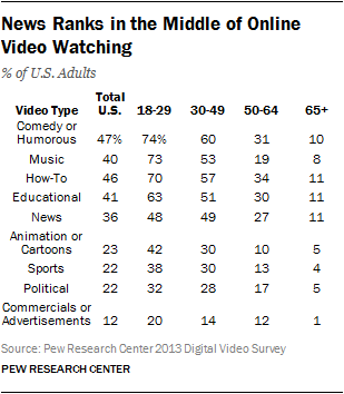 News Ranks in the Middle of Online Video Watching