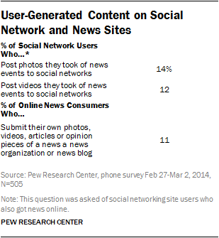 User-Generated Content on Social Network and News Sites