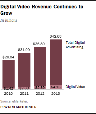 Digital Video Revenue Continues to Grow