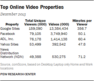 Top Online Video Properties