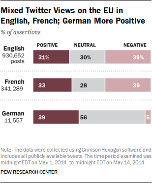Mixed Twitter Views on the EU in English, French; German More Positive