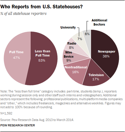 Who Reports from U.S. Statehouses?