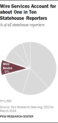 Wire Services Account for about One in Ten Statehouse Reporters