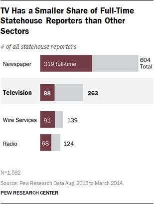 TV Has a Smaller Share of Full-Time Statehouse Reporters than Other Sectors