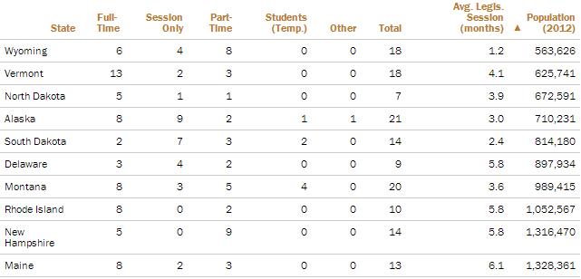 Shortest Average Legislative Sessions