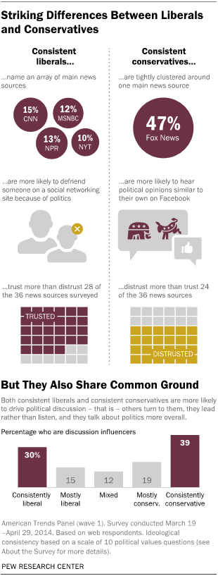 Striking Differences Between Liberals and Conservatives, But They Also Share Common Ground