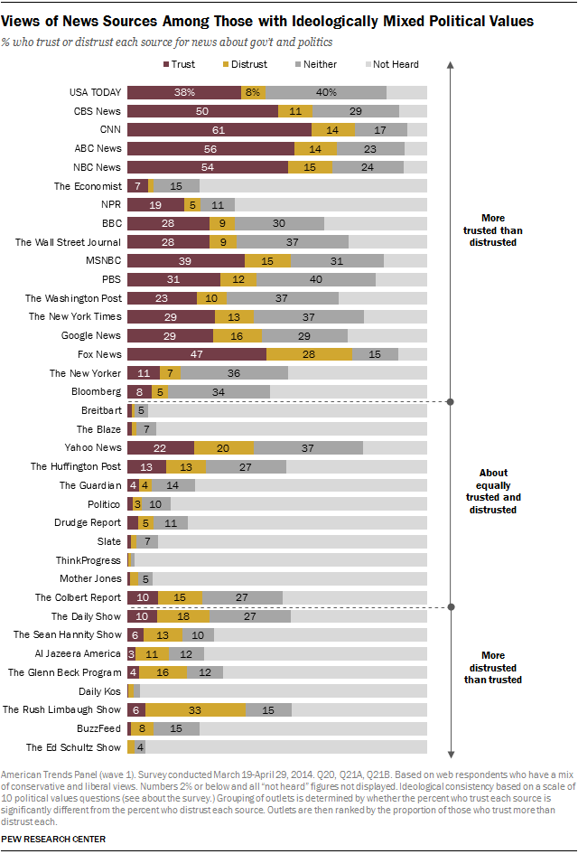 Views of News Sources Among Those with Ideologically Mixed Political Values