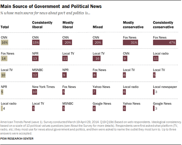 Main Source of Government and Political News