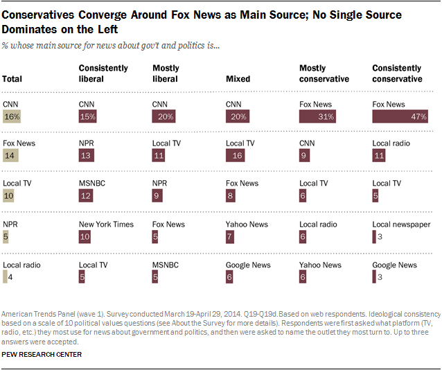 conservatives get news from fox news, liberals get news from many sources