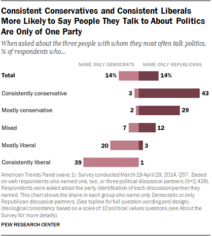 Consistent Conservatives and Consistent Liberals More Likely to Say People They Talk to About Politics Are Only of One Party