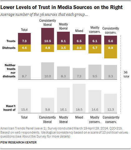 Lower Levels of Trust in Media Sources on the Right