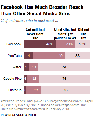 Facebook Has Much Broader Reach Than Other Social Media Sites
