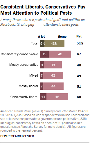 Consistent Liberals, Conservatives Pay Most Attention to Political Posts