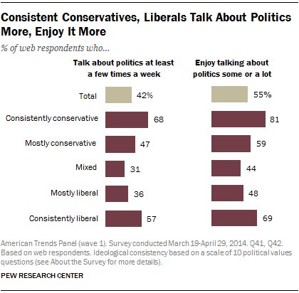 Consistent Conservatives, Liberals Talk About Politics More, Enjoy It More