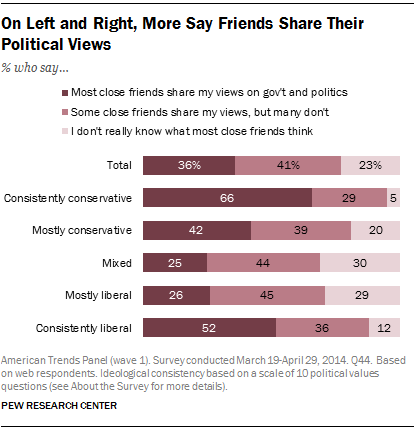 On Left and Right, More Say Friends Share Their Political Views