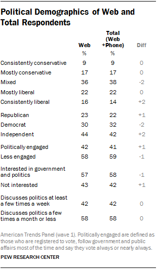 Political Demographics of Web and Total Respondents