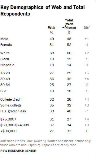 Key Demographics of Web and Total Respondents