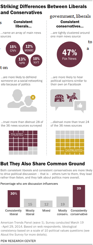 Views of News Sources Among Those with Mostly Liberal Political Values