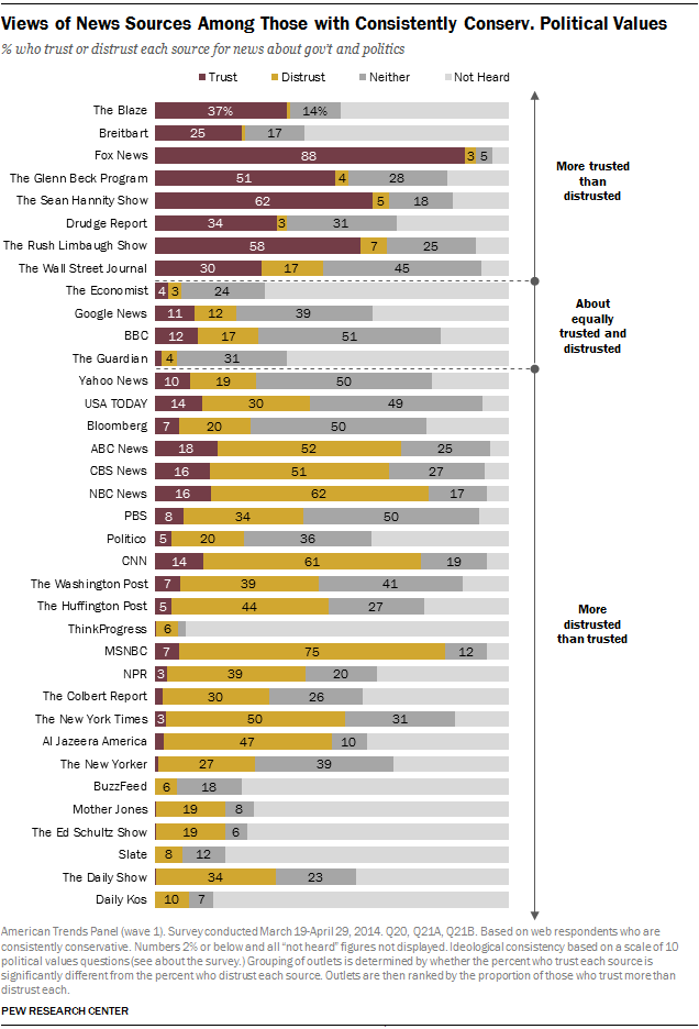 Views of News Sources Among Those with Consistently Conserv. Political Values