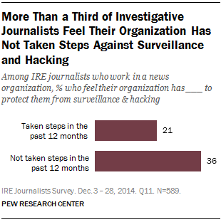 More Than a Third of Investigative Journalists Feel Their Organization Has Not Taken Steps Against Surveillance and Hacking