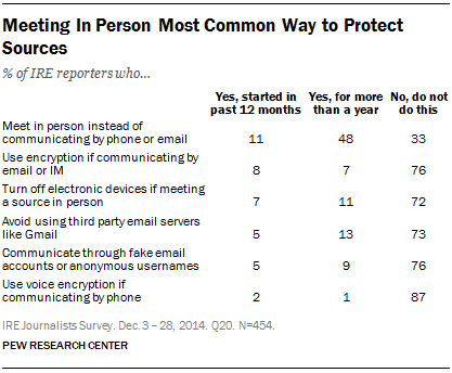 Meeting In Person Most Common Way to Protect Sources