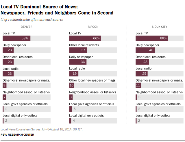 Local TV Dominant Source of News; Newspaper, Friends and Neighbors Come in Second