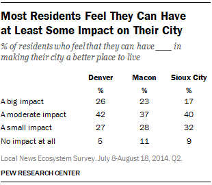 Most Residents Feel They Can Have at Least Some Impact on Their City