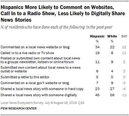 Hispanics More Likely to Comment on Websites,  Call In to a Radio Show, Less Likely to Digitally Share News Stories
