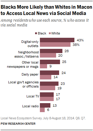 Blacks More Likely than Whites in Macon to Access Local News via Social Media
