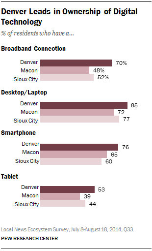 Denver Leads in Ownership of Digital Technology