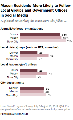 Macon Residents More Likely to Follow Local Groups and Government Offices in Social Media
