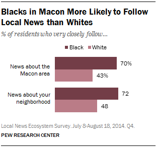 Blacks in Macon More Likely to Follow Local News than Whites