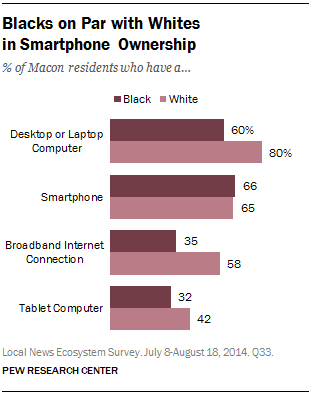 Blacks on Par with Whites in Smartphone Ownership