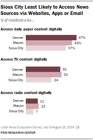 Sioux City Least Likely to Access News Sources via Websites, Apps or Email