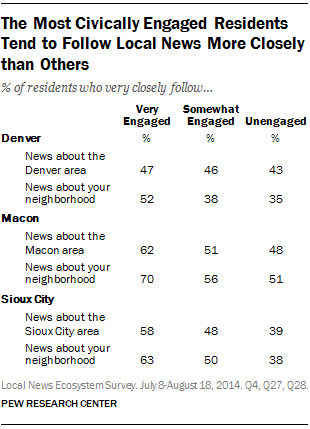 The Most Civically Engaged Residents Tend to Follow Local News More Closely than Others