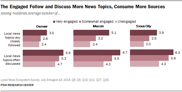 The Engaged Follow and Discuss More News Topics, Consume More Sources