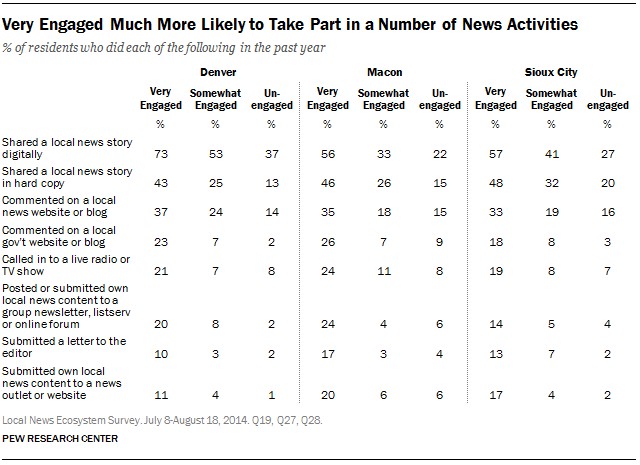 Very Engaged Much More Likely to Take Part in a Number of News Activities