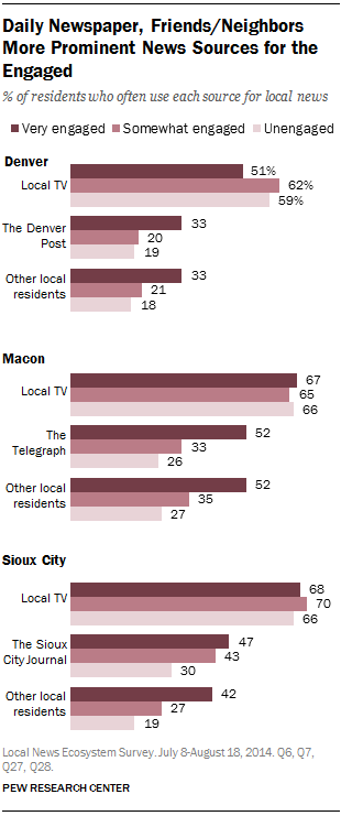 Daily Newspaper, Friends/Neighbors More Prominent News Sources for the Engaged