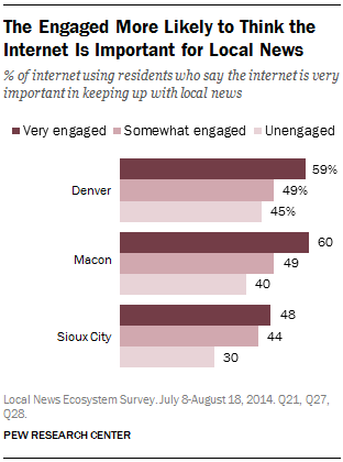 The Engaged More Likely to Think the Internet Is Important for Local News