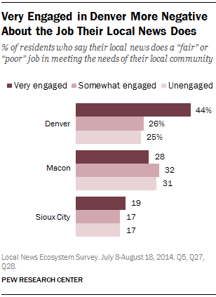 Very Engaged in Denver More Negative About the Job Their Local News Does