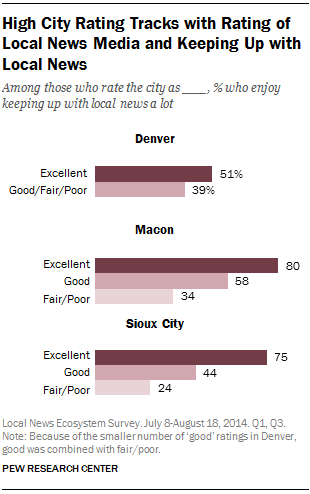 High City Rating Tracks with Rating of Local News Media and Keeping Up with Local News