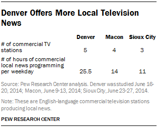 Denver Offers More Local Television News