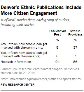Denver's Ethnic Publications Include More Citizen Engagement