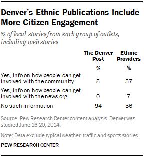 Denver's Ethnic Publications Include More Citizen Engagement