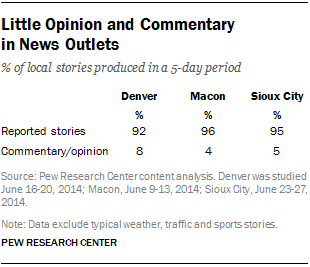 Little Opinion and Commentary in News Outlets